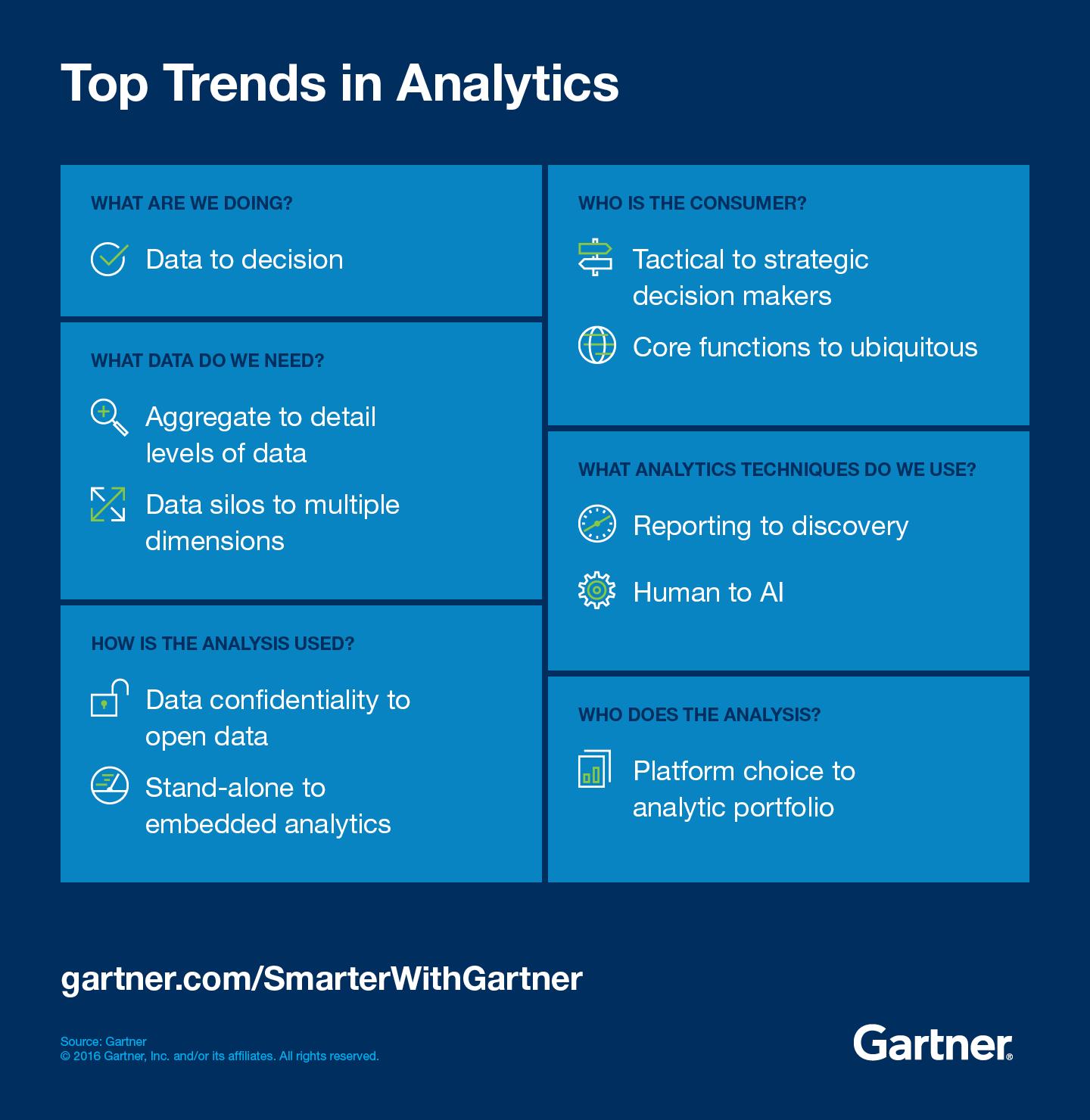 Top Trends in Analytics