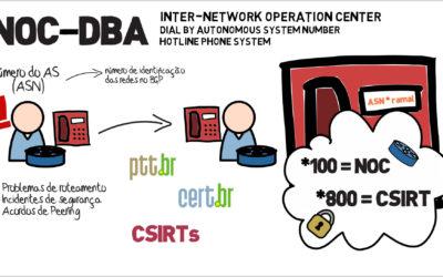 Dataprev se integra à rede global privada de VoIP para combater os ataques cibernéticos