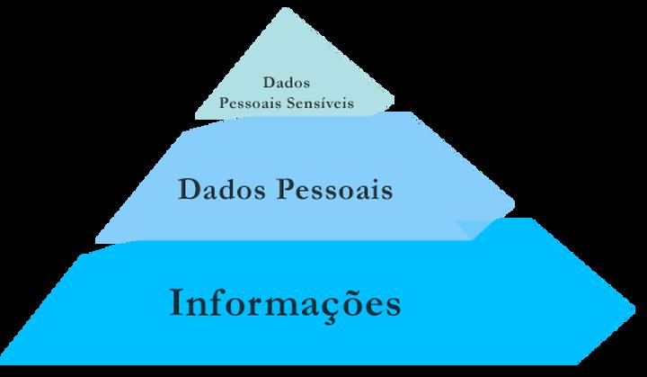 Dados Pessoais